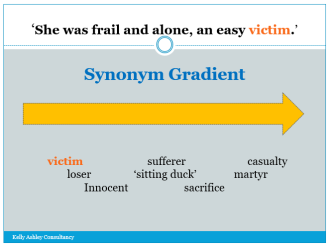 synonym gradient