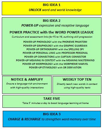 word power big ideas